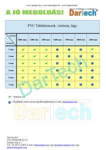 PVC Táblalemez táblázat